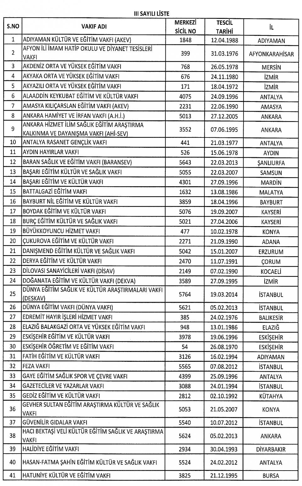 FETÖ'nün kapatılan kurumlarının tam listesi 22
