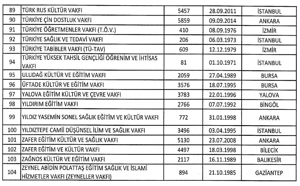 FETÖ'nün kapatılan kurumlarının tam listesi 24