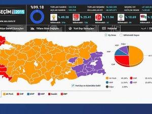 Seçimden tek başına AK Parti iktidarı çıktı