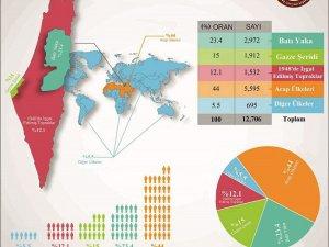 Dünyada Filistinli Nüfus
