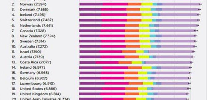 BM mutluluk raporu: En mutlusu Finlandiya, Türkiye ...