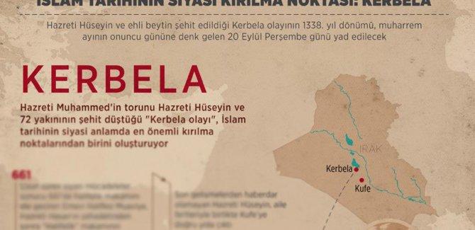 İslam tarihinin siyasi kırılma noktası: Kerbela