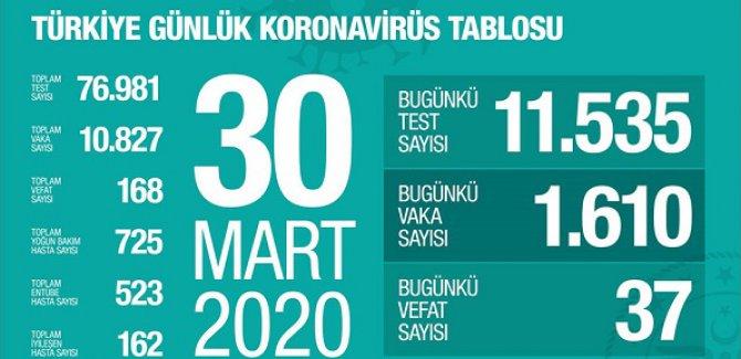 Türkiye'de koronavirüsten can kaybı 168'e yükseldi