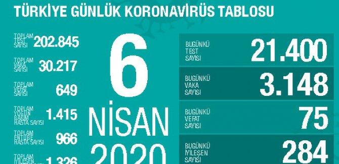 Türkiye'de hayatını kaybedenlerin sayısı 649'a yükseldi