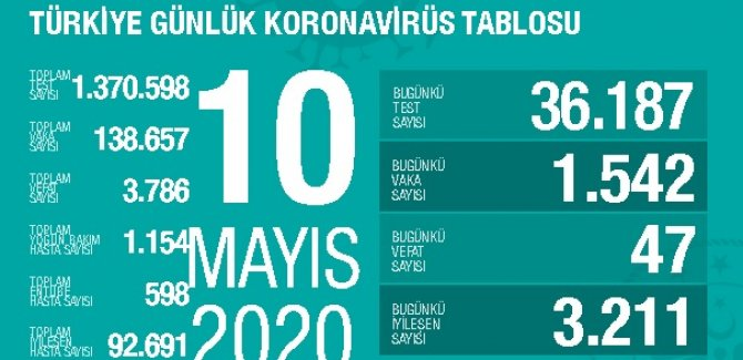24 saatte koronavirüs kaynaklı 47 can kaybı