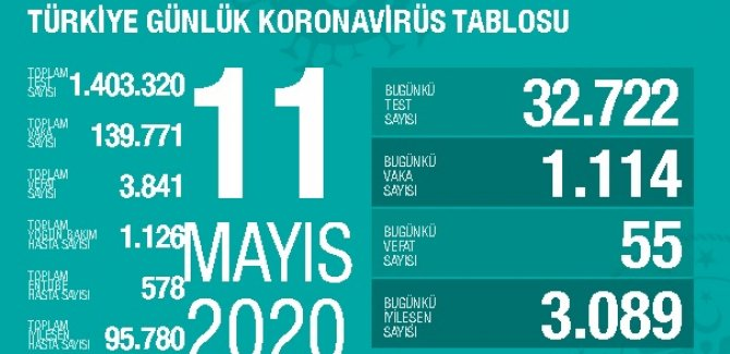 24 saatte koronavirüsten 55 ölüm: Bugünkü vaka sayısı 1114