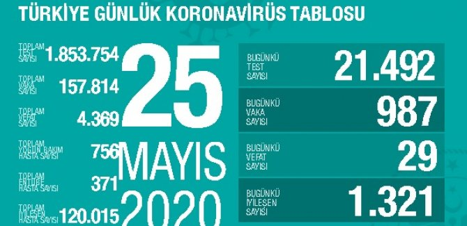 24 saatte koronavirüsten 29 ölüm