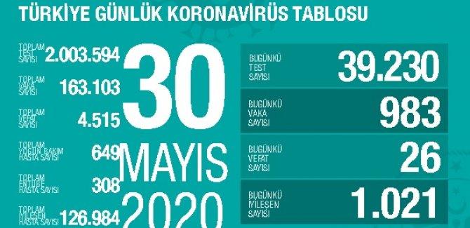24 saatte koronavirüsten 26 kişi hayatını kaybetti, yeni vaka sayısı 983 oldu