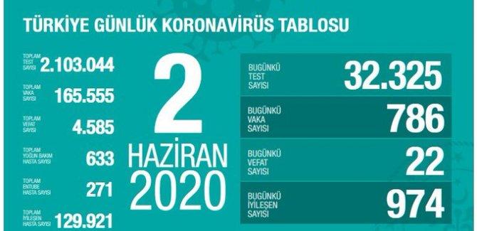 Türkiye'de koronavirüsten 22 ölüm: Bugünkü vaka sayısı 786