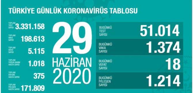 18 kişi daha hayatını kaybetti: Yeni vaka sayısı 1374