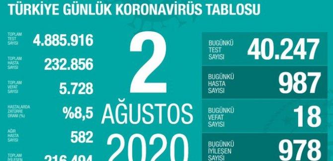 987 yeni koronavirüs vakası: 18 kişi hayatını kaybetti