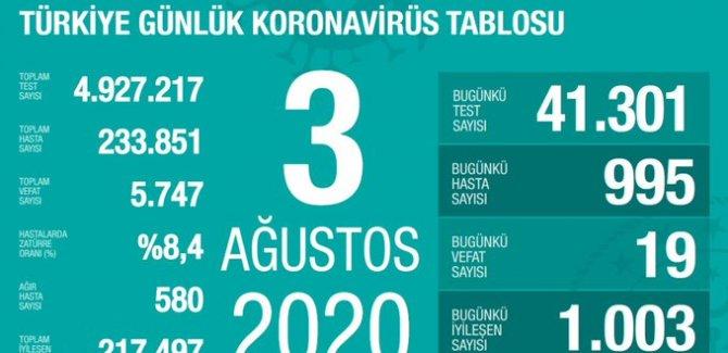 Türkiye'de koronavirüsten 19 can kaybı, 995 yeni vaka