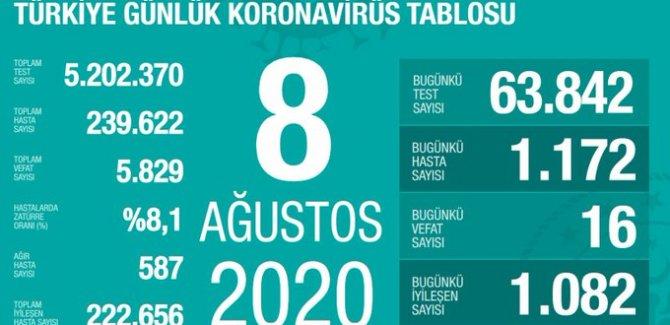 16 kişi daha hayatını kaybetti: Yeni vaka sayısı 1172