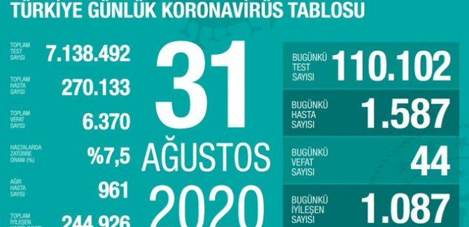 Koronavirüs nedeniyle 44 kişi daha hayatını kaybetti: Yeni vaka sayısı 1587