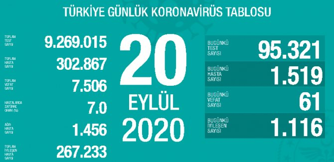 24 saatte Kovid-19'dan 1519 yeni vaka, 61 ölüm