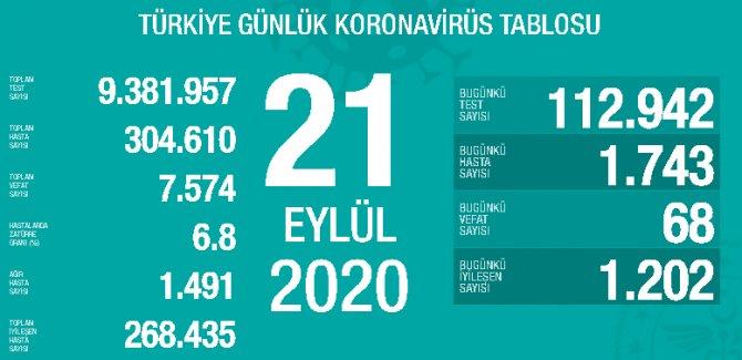 Türkiye'de Covid-19: Son 24 saatte 68 ölüm