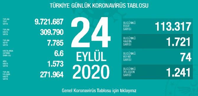 74 kişi daha hayatını kaybetti: Yeni hasta sayısı 1721