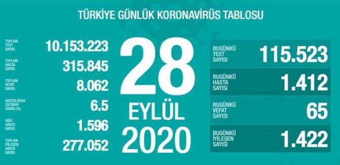 65 kişi daha hayatını kaybetti: Yeni hasta sayısı 1412