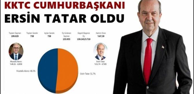 Ersin Tatar, yüzde 51.7 ile Kuzey Kıbrıs'ın yeni cumhurbaşkanı oldu