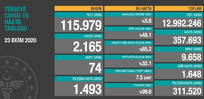 74 kişi hayatını kaybetti: Yeni hasta sayısı 2165