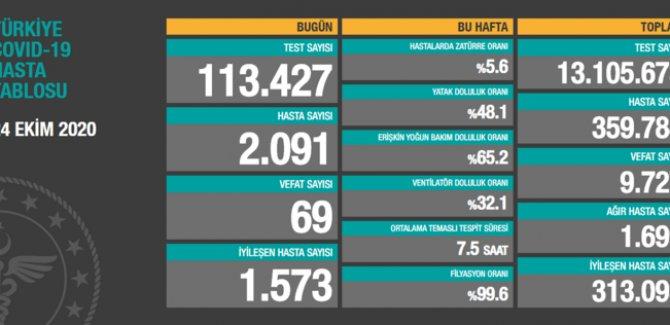 69 kişi hayatını kaybetti: Yeni hasta sayısı 2091
