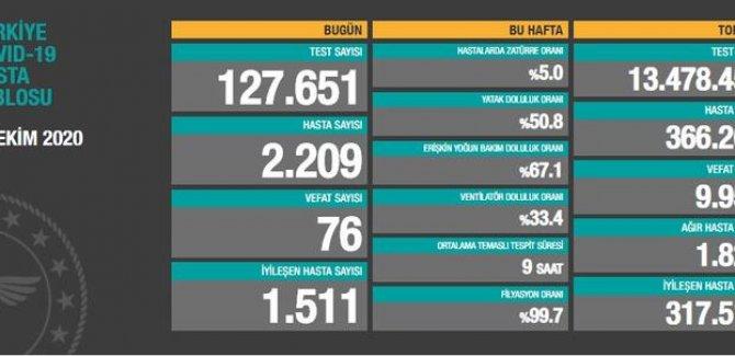 76 kişi daha hayatını kaybetti: Yeni hasta sayısı 2209