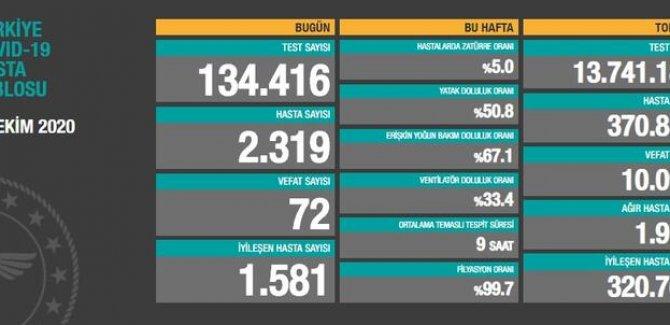 72 kişi daha hayatını kaybetti: Yeni hasta sayısı 2319