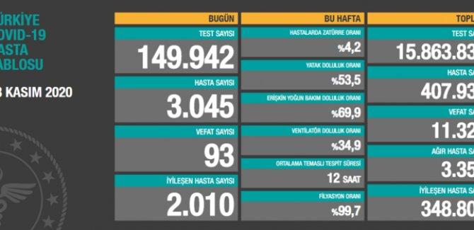 Türkiye'de koronavirüsten 93 can kaybı, 3045 yeni hasta