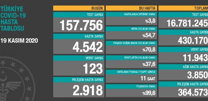 123 can kaybı, 4 bin 542 yeni hasta