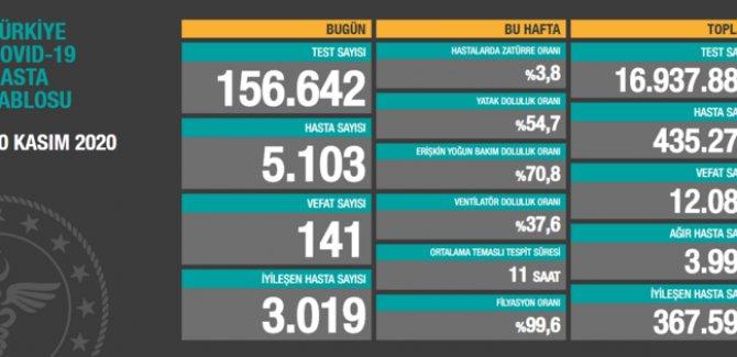 141 ölüm: Bugünkü hasta sayısı 5103
