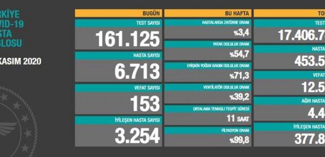 153 ölüm: Bugünkü hasta sayısı 6713