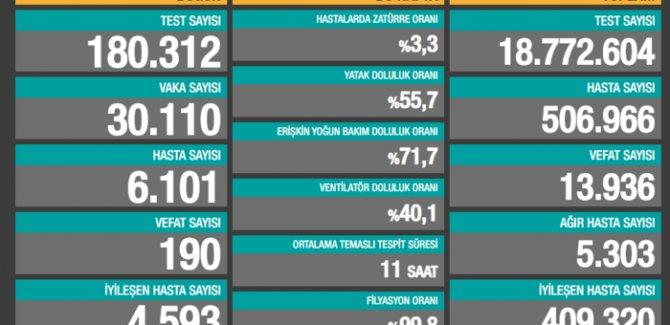 190 kişi hayatını kaybetti: Yeni vaka sayısı 30 bin 110