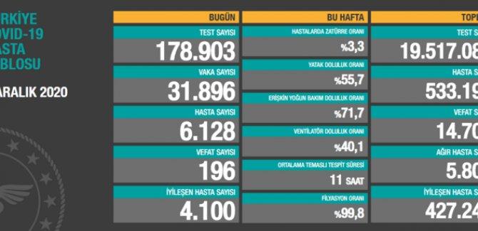 196 kişi daha hayatını kaybetti: Yeni vaka sayısı 31 bin 896