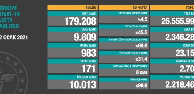 171 kişi daha hayatını kaybetti: Yeni vaka sayısı 9 bin 809