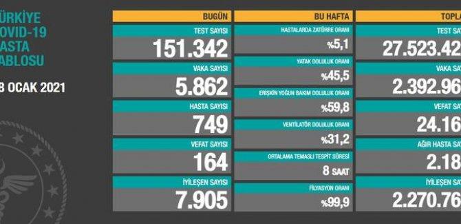 164 kişi hayatını kaybetti, 5862 kişinin testi pozitif çıktı