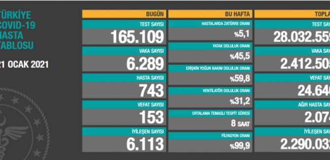 153 kişi daha hayatını kaybetti: Yeni vaka sayısı 6 bin 289