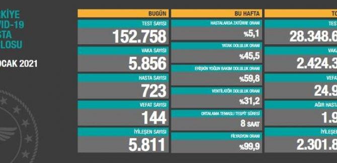 5 bin 856 yeni vaka tespit edildi, 144 vefat
