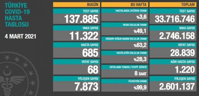 68 kişi hayatını kaybetti, 11 bin 322 kişinin testi pozitif