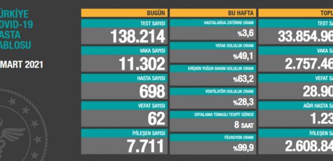 62 kişi hayatını kaybetti, 11 bin 302 kişinin testi pozitif