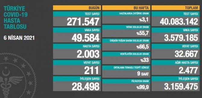 211 kişi hayatını kaybetti, 49 bin 584 kişinin testi pozitif