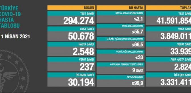 50 bin 678 kişinin testi pozitif çıktı, 237 vefat