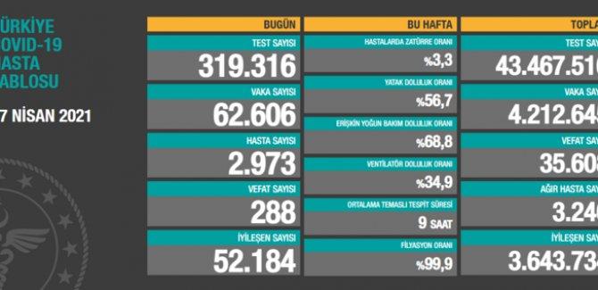 62 bin 606 yeni vaka tespit edildi, 288 vefat