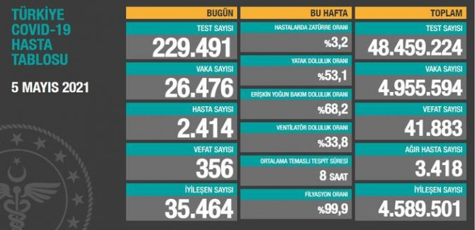 356 kişi hayatını kaybetti, bugünkü vaka sayısı 26 bin 476