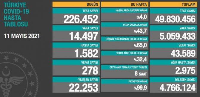 14 bin 497 yeni vaka tespit edildi, 278 vefat