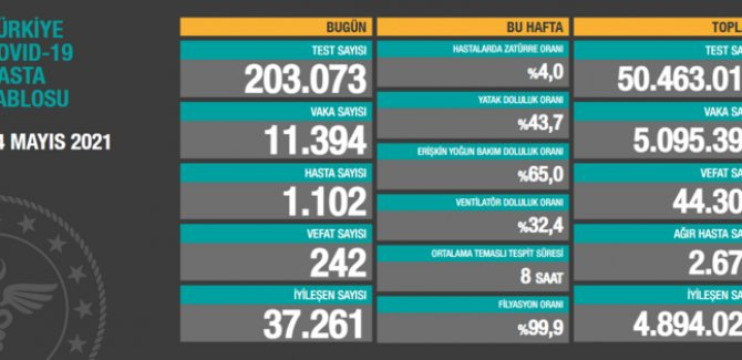 242 kişi hayatını kaybetti, 11 bin 394 kişinin testi pozitif