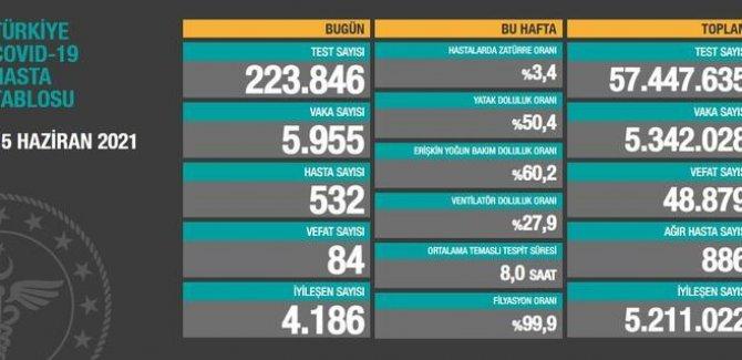 5 bin 955 yeni vaka tespit edildi, 84 kişi hayatını kaybetti
