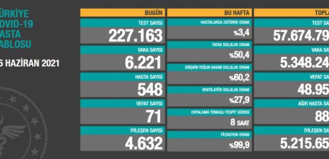 6 bin 221 koronavirüs vakası tespit edildi, 71 vefat