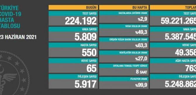5 bin 809 yeni vaka tespit edildi, 65 vefat