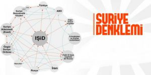 Suriye'de kartlar yeniden dağılıyor/Serhat Ekmen