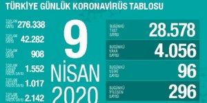 Türkiye'de 24 Saatte 96 Can Kaybı